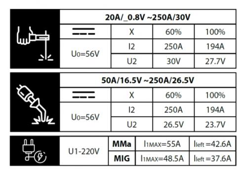 רתכת TIG Inverter 200MMA ACDC עם אביזרים ביטק btech